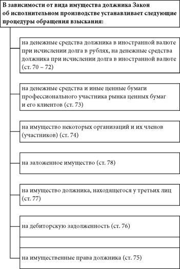 Подлежат перечислению на депозитный счет подразделения судебных приставов поступления по исполнительному листу