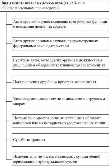 Понятие и виды исполнительных документов: Исполнительное ...